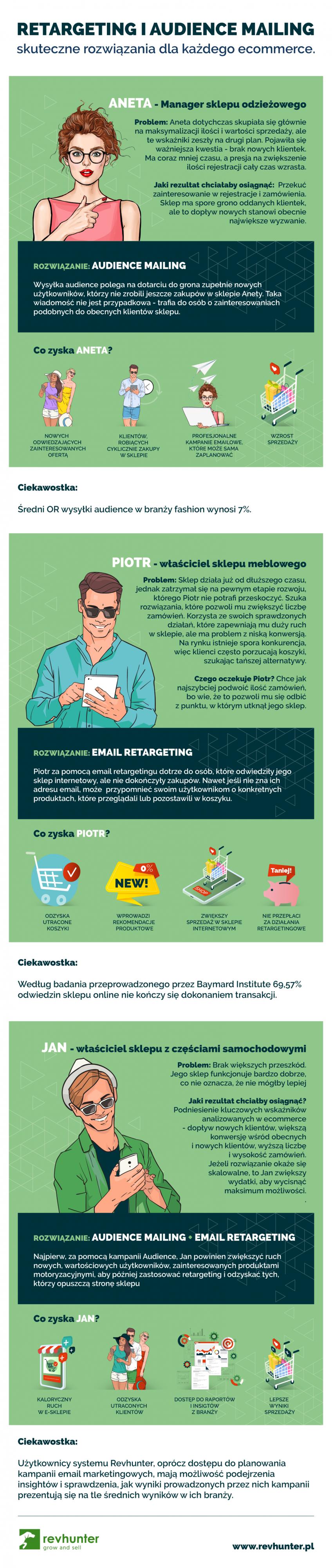 Jak zwiększyć ruch? Audience Mailing i retargeting